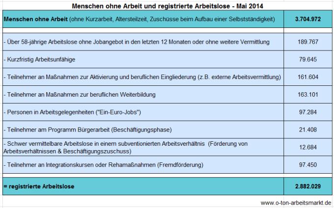 Quelle: Bundesagentur für Arbeit (Mai 2014), Arbeitslosigkeit und Unterbeschäftigung, S. 5, Darstellung O-Ton Arbeitsmarkt.