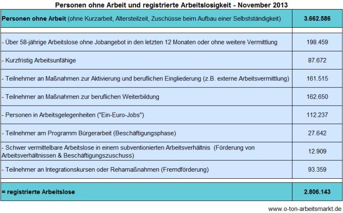 Quelle: Bundesagentur für Arbeit (November 2013), Arbeitslosigkeit und Unterbeschäftigung, S. 5, Darstellung O-Ton Arbeitsmarkt.