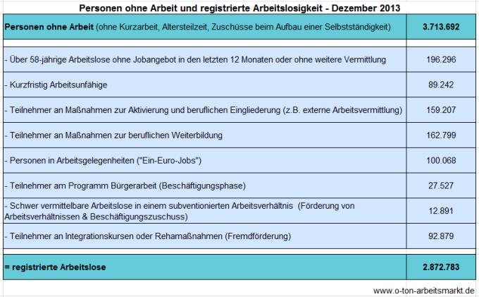 Quelle: Bundesagentur für Arbeit (Dezember 2013), Arbeitslosigkeit und Unterbeschäftigung, S. 5, Darstellung O-Ton Arbeitsmarkt.