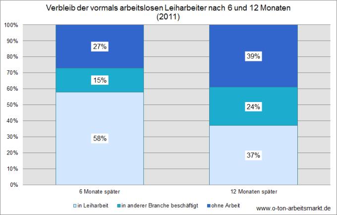 Quelle: Bundesagentur für Arbeit (Juni 2013), Beschäftigungsaufnahmen von Arbeitslosen nach Wirtschaftszweigen und Nachhaltigkeit, S. 24, Darstellung O-Ton Arbeitsmarkt.