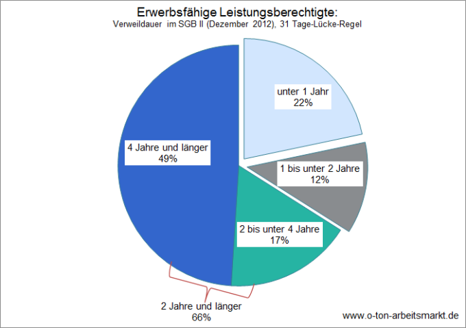 Quelle: Bundesagentur für Arbeit, Verweildauern im SGB II - Deutschland mit Ländern und Kreisen, 31 Tage-Lücke-Regel, http://statistik.arbeitsagentur.de/nn_32182/SiteGlobals/Forms/Rubrikensuche/Rubrikensuche_Suchergebnis_Form.html?view=processForm&resourceId=210358&input_=&pageLocale=de&topicId=31688&region=&year_month=201212&year_month.GROUP=1&search=Suchen, Darstellung O-Ton Arbeitsmarkt.