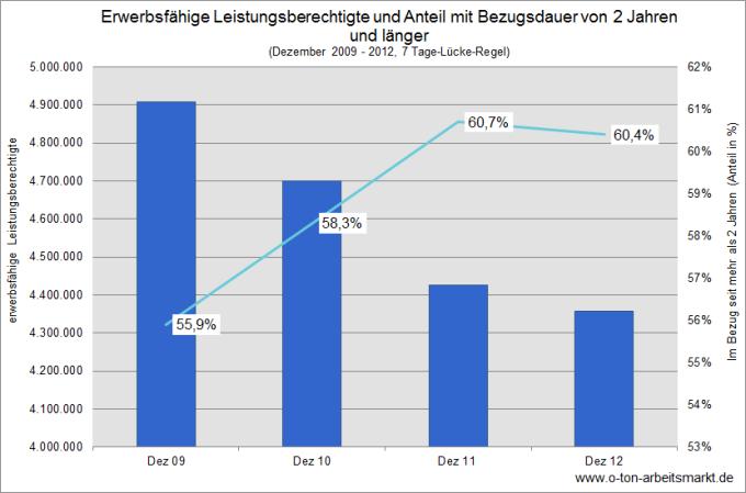 Quelle: Bundesagentur für Arbeit, Verweildauern im SGB II - Deutschland mit Ländern und Kreisen, 7 Tage-Lücke-Regel, http://statistik.arbeitsagentur.de/nn_32182/SiteGlobals/Forms/Rubrikensuche/Rubrikensuche_Suchergebnis_Form.html?view=processForm&resourceId=210358&input_=&pageLocale=de&topicId=31688&region=&year_month=201212&year_month.GROUP=1&search=Suchen, Darstellung O-Ton Arbeitsmarkt.