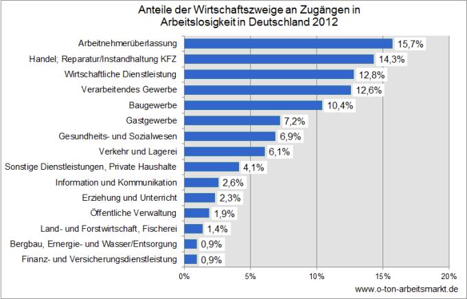 Quelle: Bundesagentur für Arbeit (Juni 2013), Beschäftigungsaufnahmen von Arbeitslosen nach Wirtschaftszweigen und Nachhaltigkeit, S. 23, Darstellung O-Ton Arbeitsmarkt.