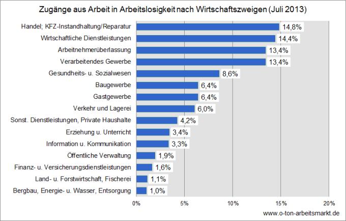 Quelle: Bundesagentur für Arbeit (Juli 2013), Herkunft und Verbleib von Arbeitslosen nach Wirtschaftszweigen, Tab. 3.2, Darstellung O-Ton Arbeitsmarkt.