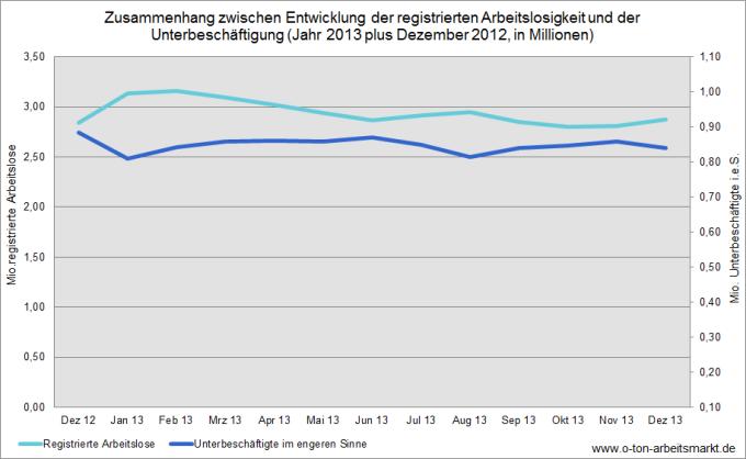 Quelle: Bundesagentur für Arbeit, Arbeitslosigkeit und Unterbeschäftigung, Dezember 2012 bis Dezember 2013, jeweils S.5 (Okt.-Dez.2013 vorläufige Werte), Darstellung O-Ton Arbeitsmarkt.